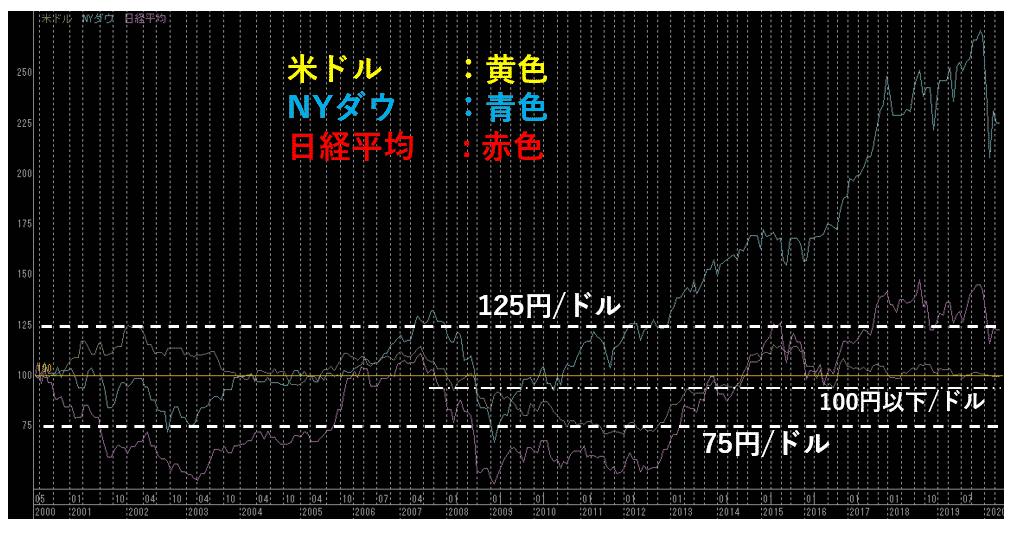 ドル円の範囲