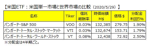 米国ETF比較(VOO VTI VT)